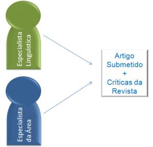 Postsubmission_editors diagram